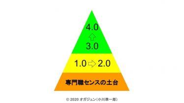 療法士の働き方1.0〜4.0について(PT/OT/ST)